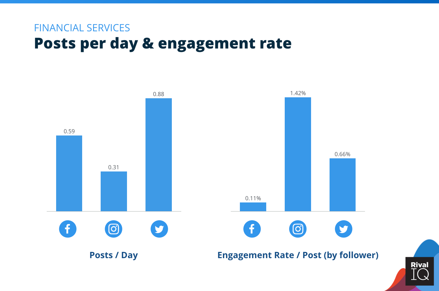 Chart of Posts per day and engagement rate per post across all channels, Financial Services