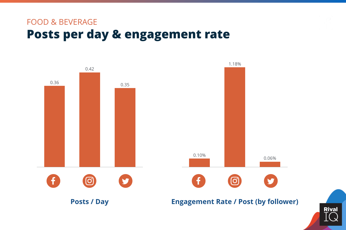 Chart of Posts per day and engagement rate per post across all channels, Food & Beverage