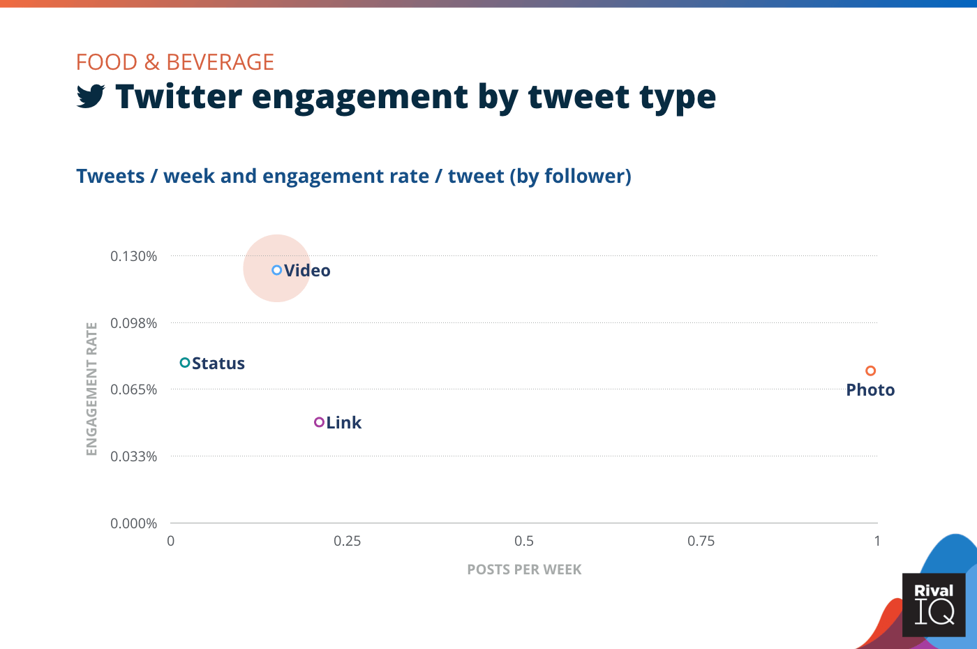 Chart of Twitter posts per week and engagement rate by tweet type, Food & Beverage