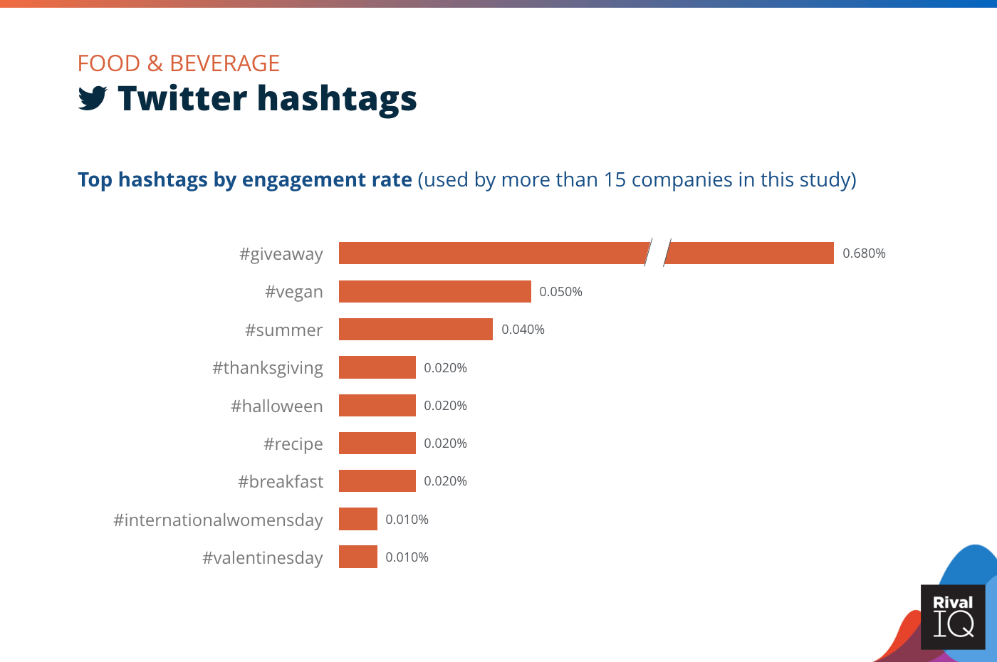 Chart of Top Twitter hashtags by engagement rate, Food & Beverage