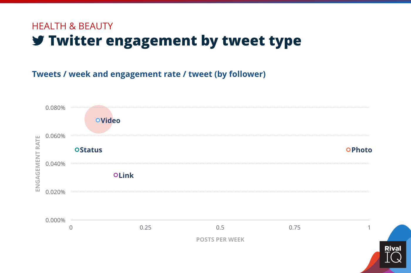Chart of Twitter posts per week and engagement rate by tweet type, Health & Beauty