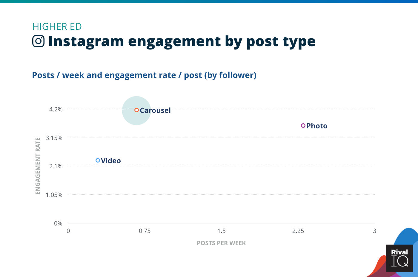 Chart of Instagram posts per week and engagement rate by post type, Higher Ed