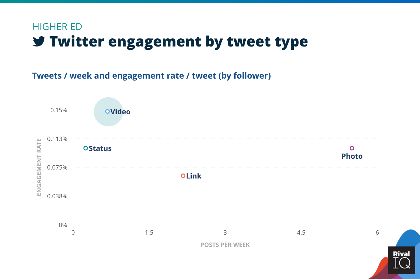 Chart of Twitter posts per week and engagement rate by tweet type, Higher Ed