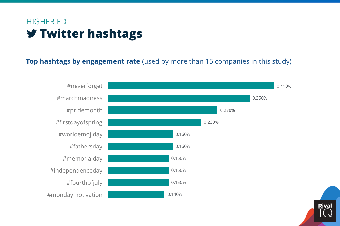 Chart of Top Twitter hashtags by engagement rate, Higher E