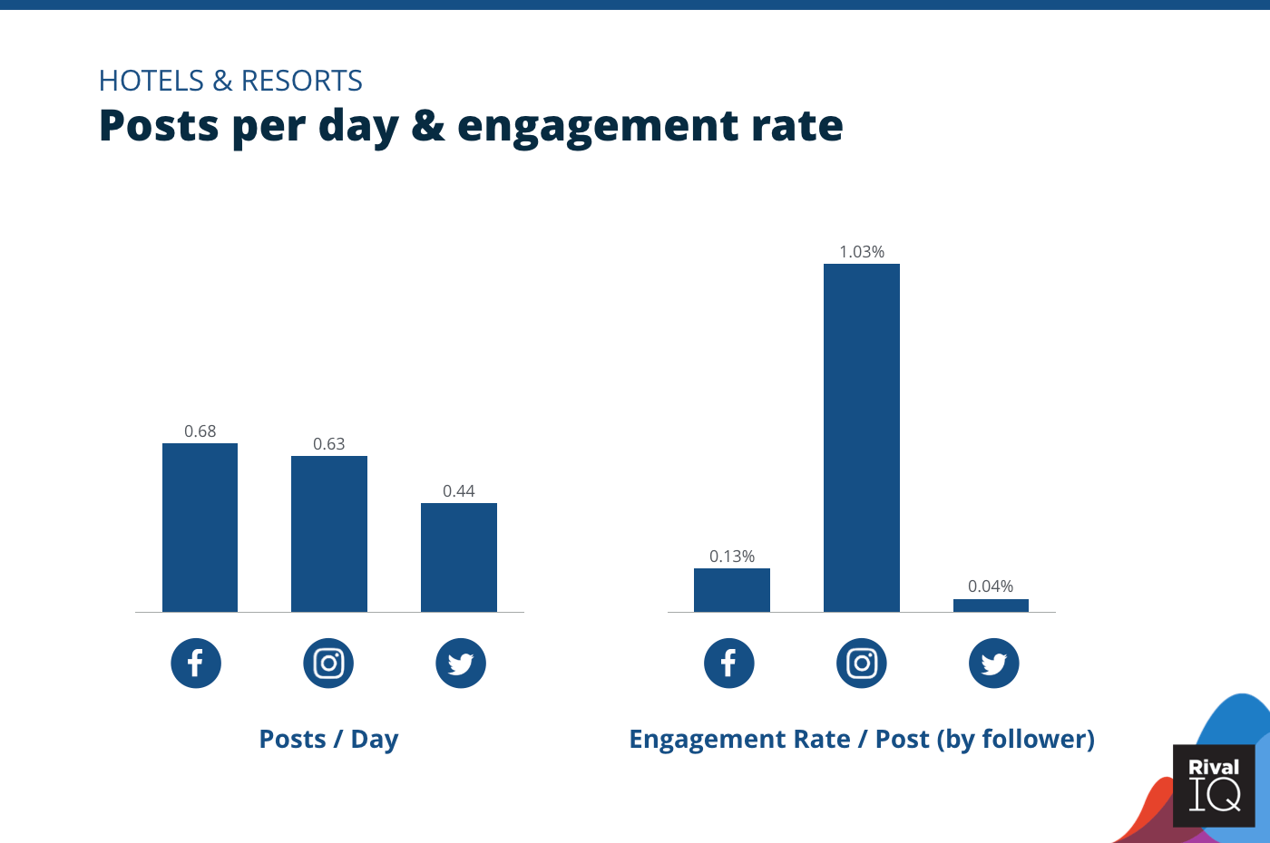 Chart of Posts per day and engagement rate per post across all channels, Hotels & Resorts
