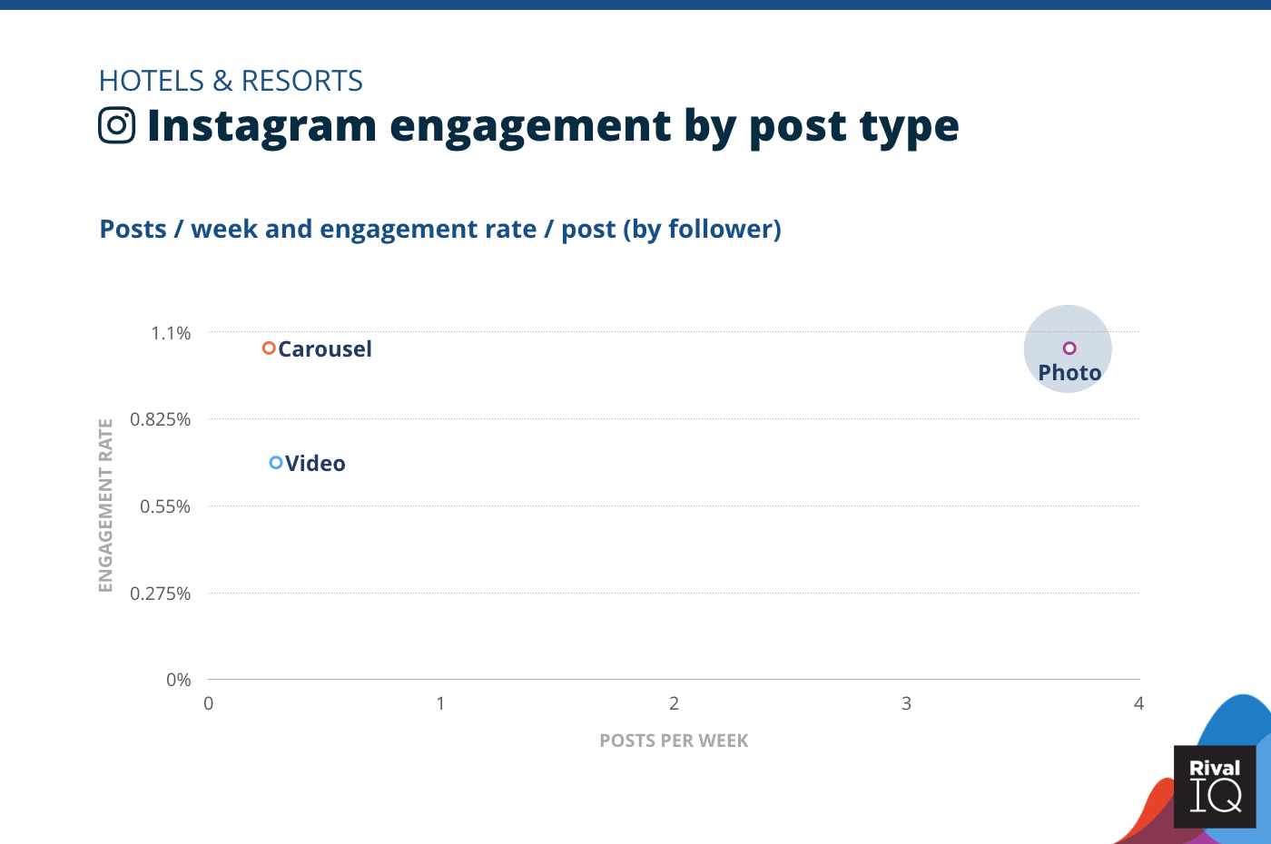 Chart of Instagram posts per week and engagement rate by post type, Hotels & Resorts