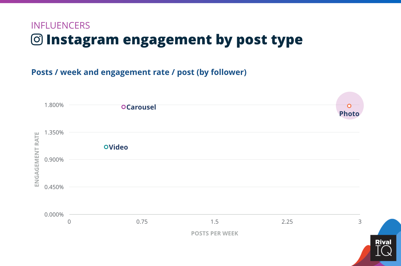 Chart of Instagram posts per week and engagement rate by post type, Influencers