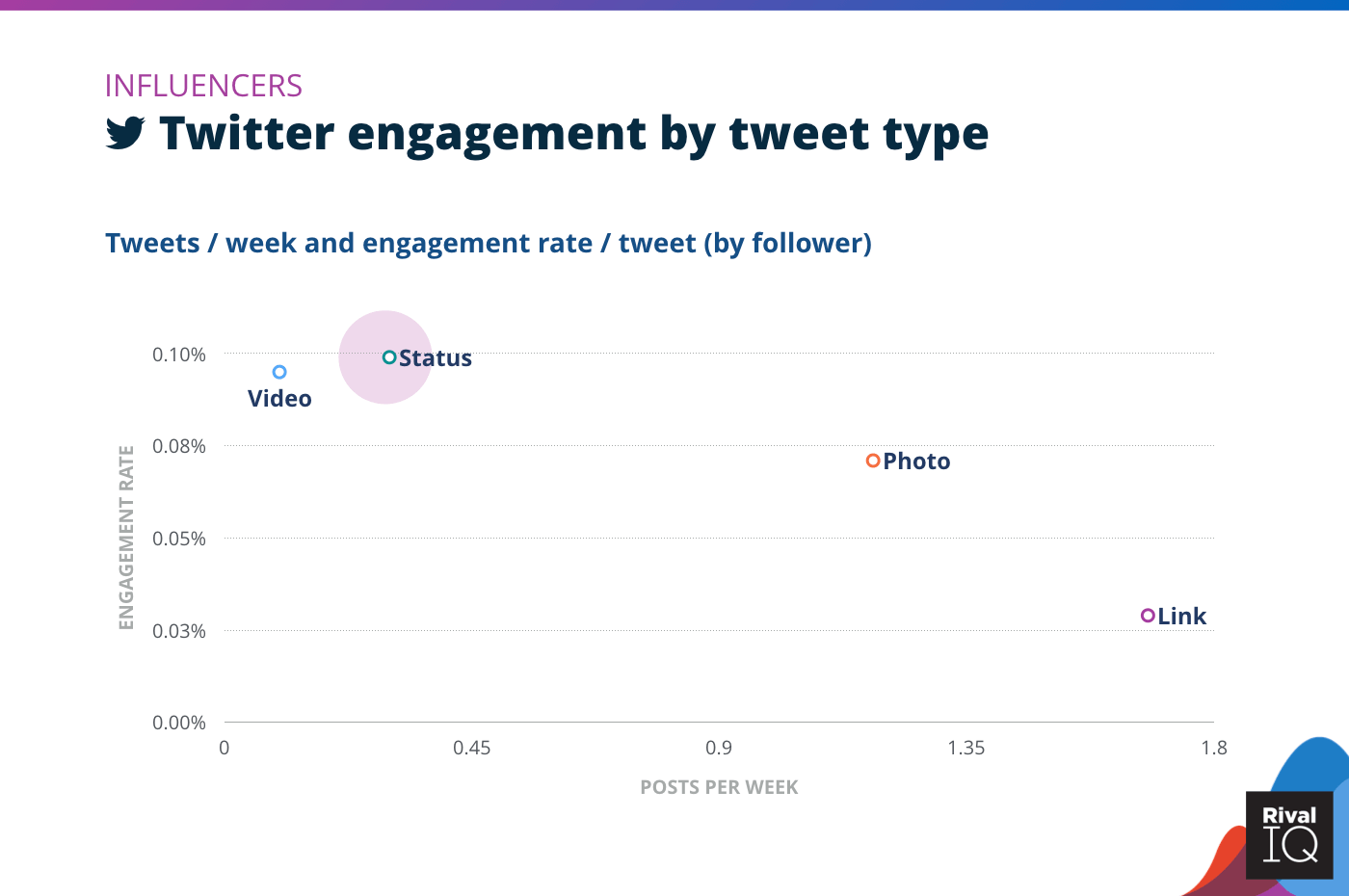Chart of Twitter posts per week and engagement rate by tweet type, Influencers