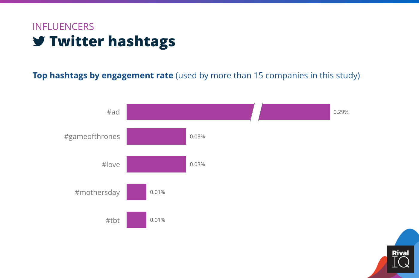 Chart of Top Twitter hashtags by engagement rate, Influencers