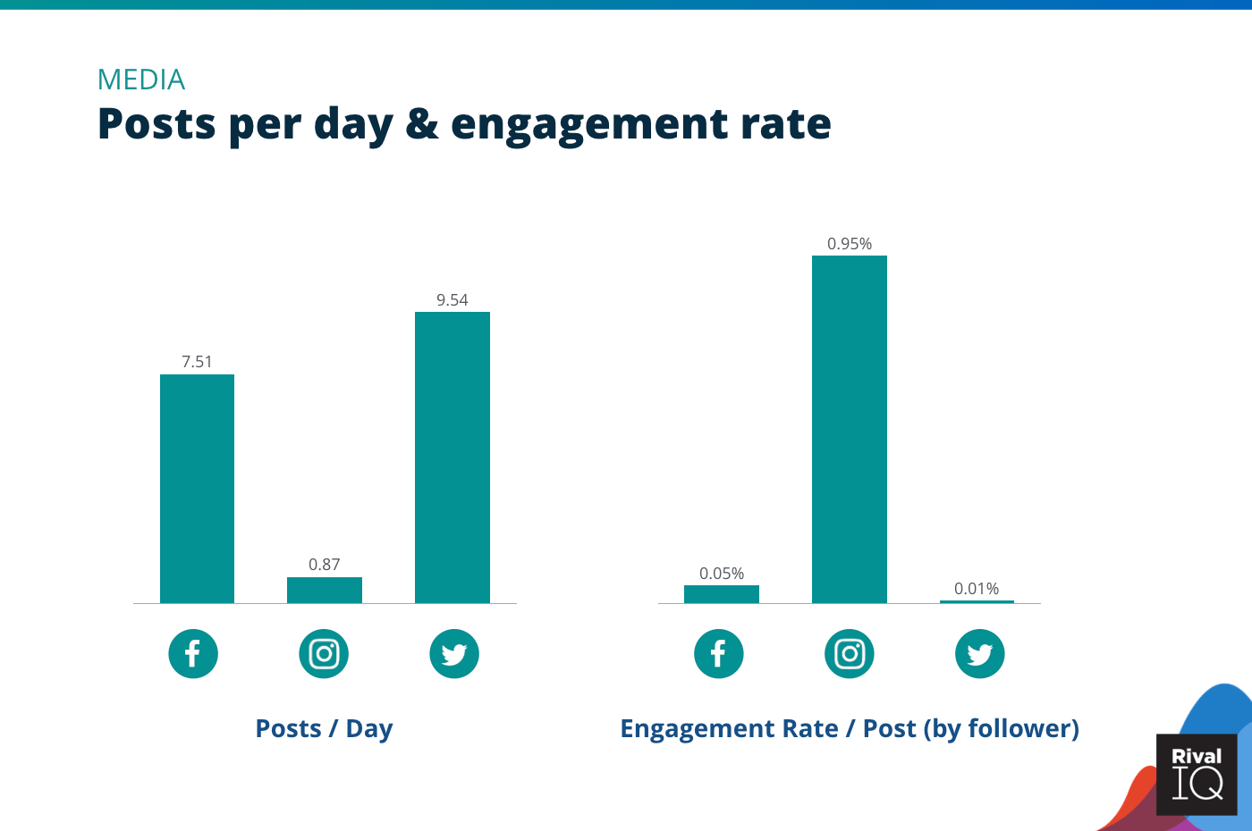 Chart of Posts per day and engagement rate per post across all channels, Media