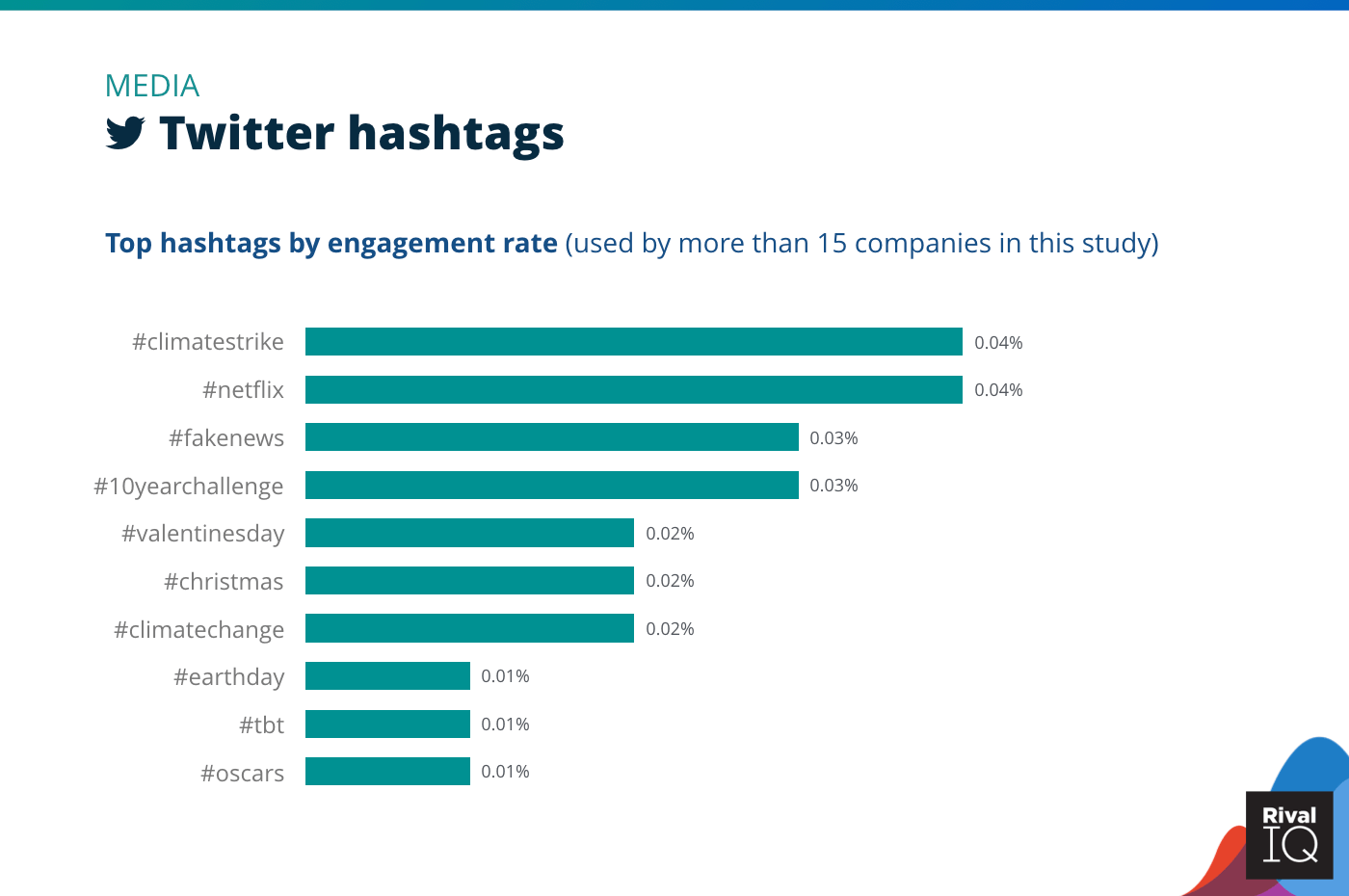 Chart of Top Twitter hashtags by engagement rate, Media