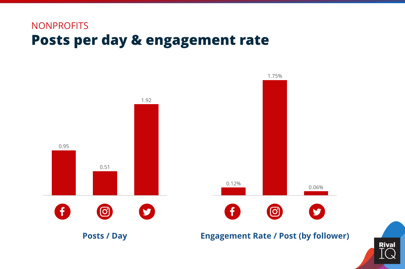 Chart of Posts per day and engagement rate per post across all channels, Nonprofits