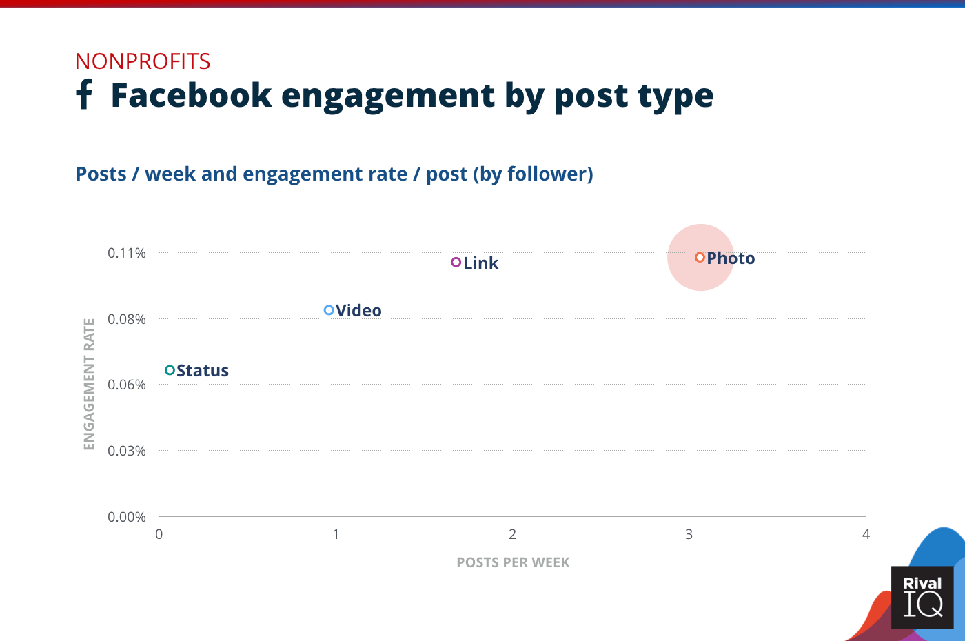 Chart of Facebook posts per week and engagement rate by post type, Nonprofit