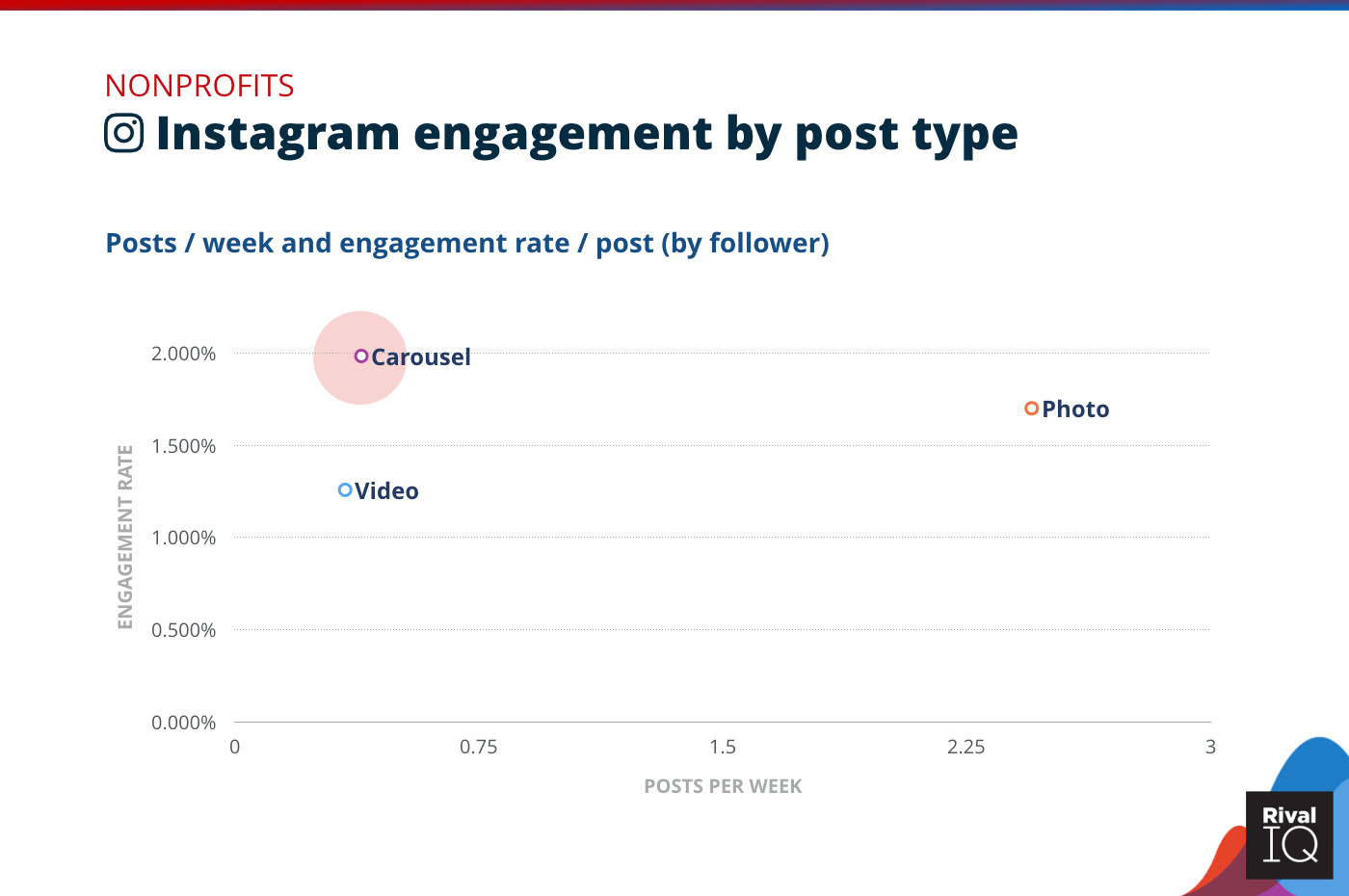 Chart of Instagram posts per week and engagement rate by post type, Nonprofits