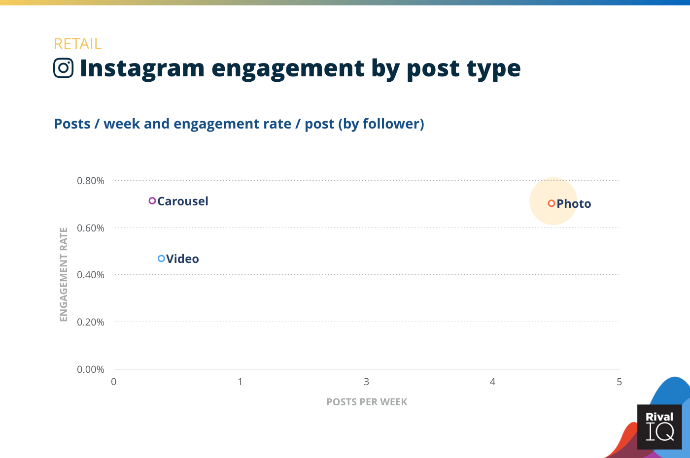 Chart of Instagram posts per week and engagement rate by post type, Retail