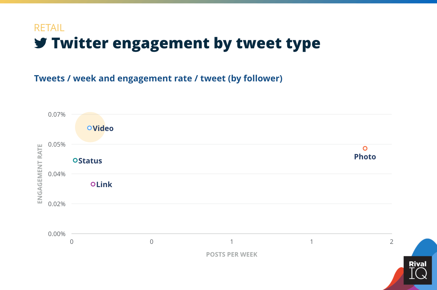 Chart of Twitter posts per week and engagement rate by tweet type, Retail