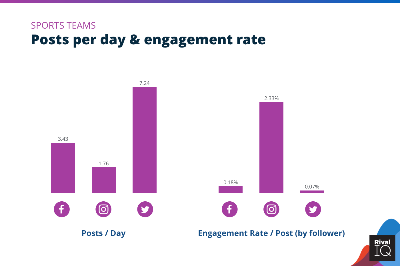 Chart of Posts per day and engagement rate per post across all channels, Sports Teams