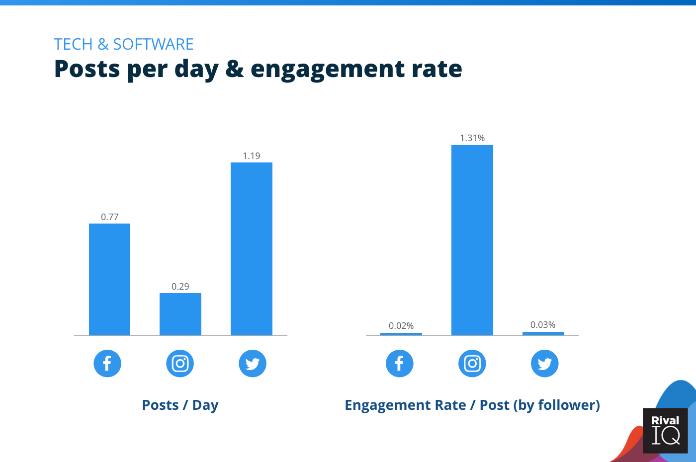 Chart of Posts per day and engagement rate per post across all channels, Tech & Software