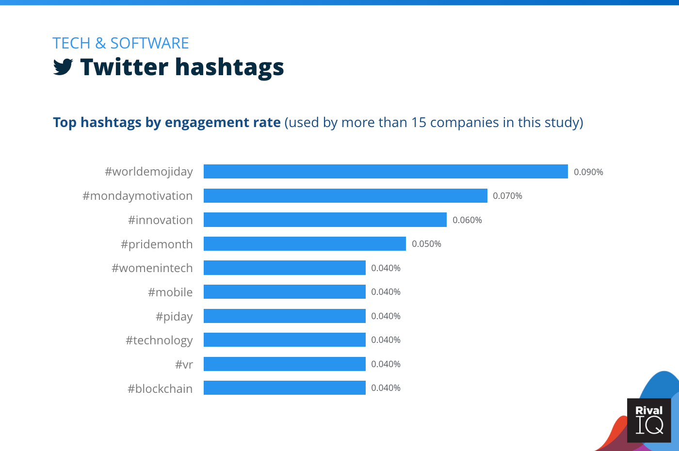 Chart of Top Twitter hashtags by engagement rate, Tech & Software