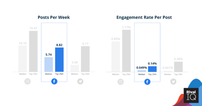 Median posts per week and engagement rates for beauty brands on Facebook