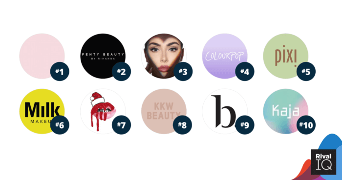 Top 10 beauty brands on social media ranked 1-10