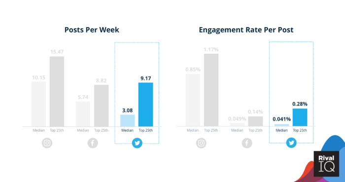 Median posts/week and engagement rate/post on Facebook.