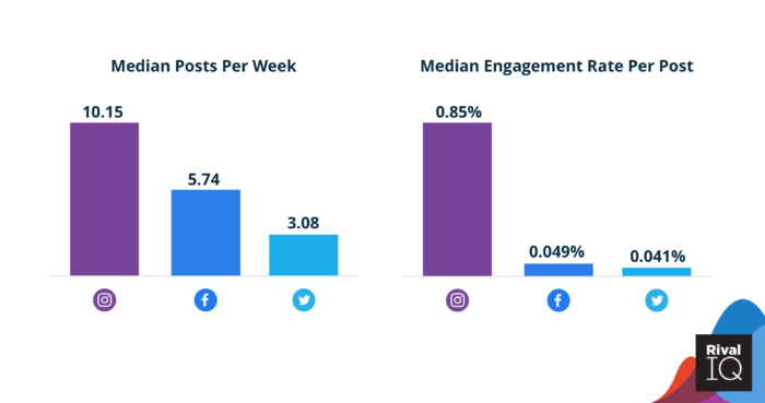 Median posts per week and engagement rates for beauty brands on social media