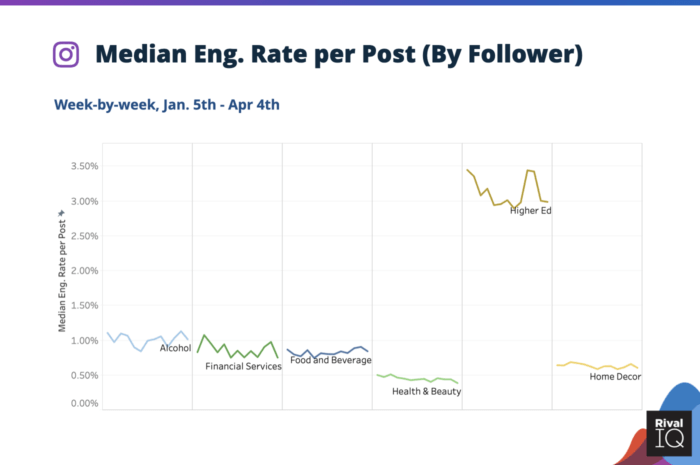 Median social media engagement rate per post on Instagram during coronavirus for Alcohol, Financial Services, Food & Beverage, Health & Beauty, Higher Ed, and Home Decor