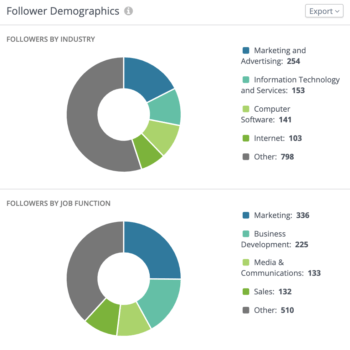 Color-coded pie charts featuring follower demographic breakdowns by industry and job function