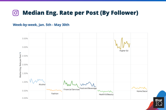 Median Instagram engagement rate per post by follower for Alcohol, Financial Services, Food and Beverage, Health & Beauty, Higher Ed, and Home Decor brands