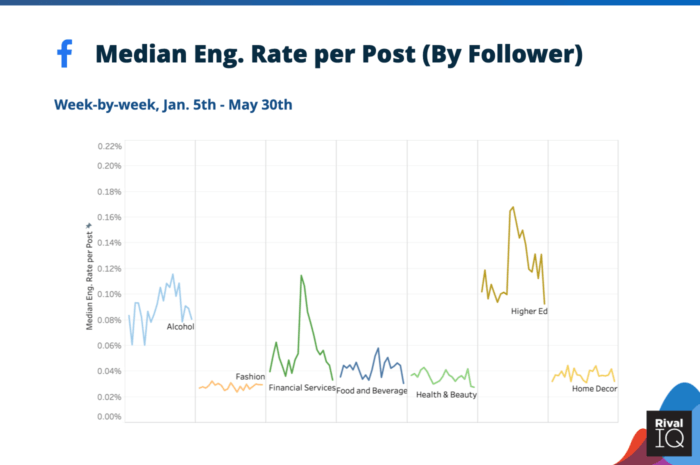 Median Facebook engagement rate per post by follower for Alcohol, Financial Services, Food and Beverage, Health & Beauty, Higher Ed, and Home Decor brands