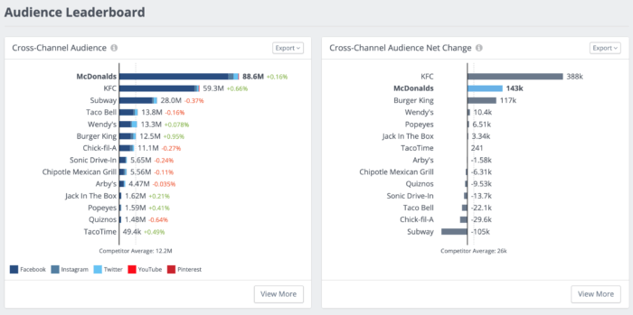 Audience leaderboard for top fast food brands on social media