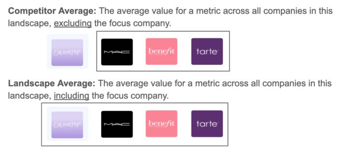 The difference between your competitor average (which doesn't include your focus company) and your landscape average (which does include your focus company)