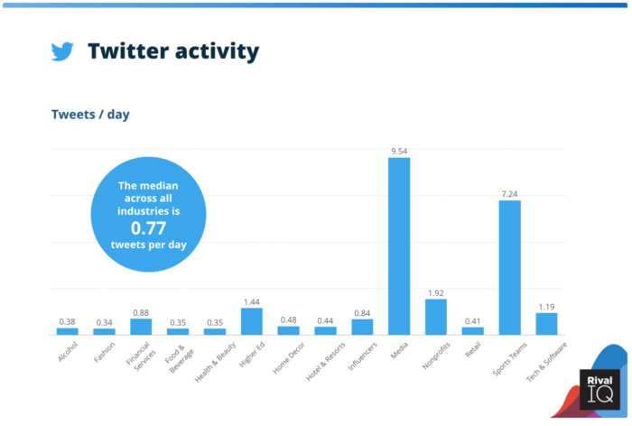 How often to post on social media: Twitter edition, featuring 14 industries