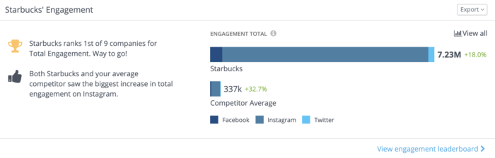 Screenshot from the Overview dashboard displaying Starbuck's Instagram engagement totals and competitor averages