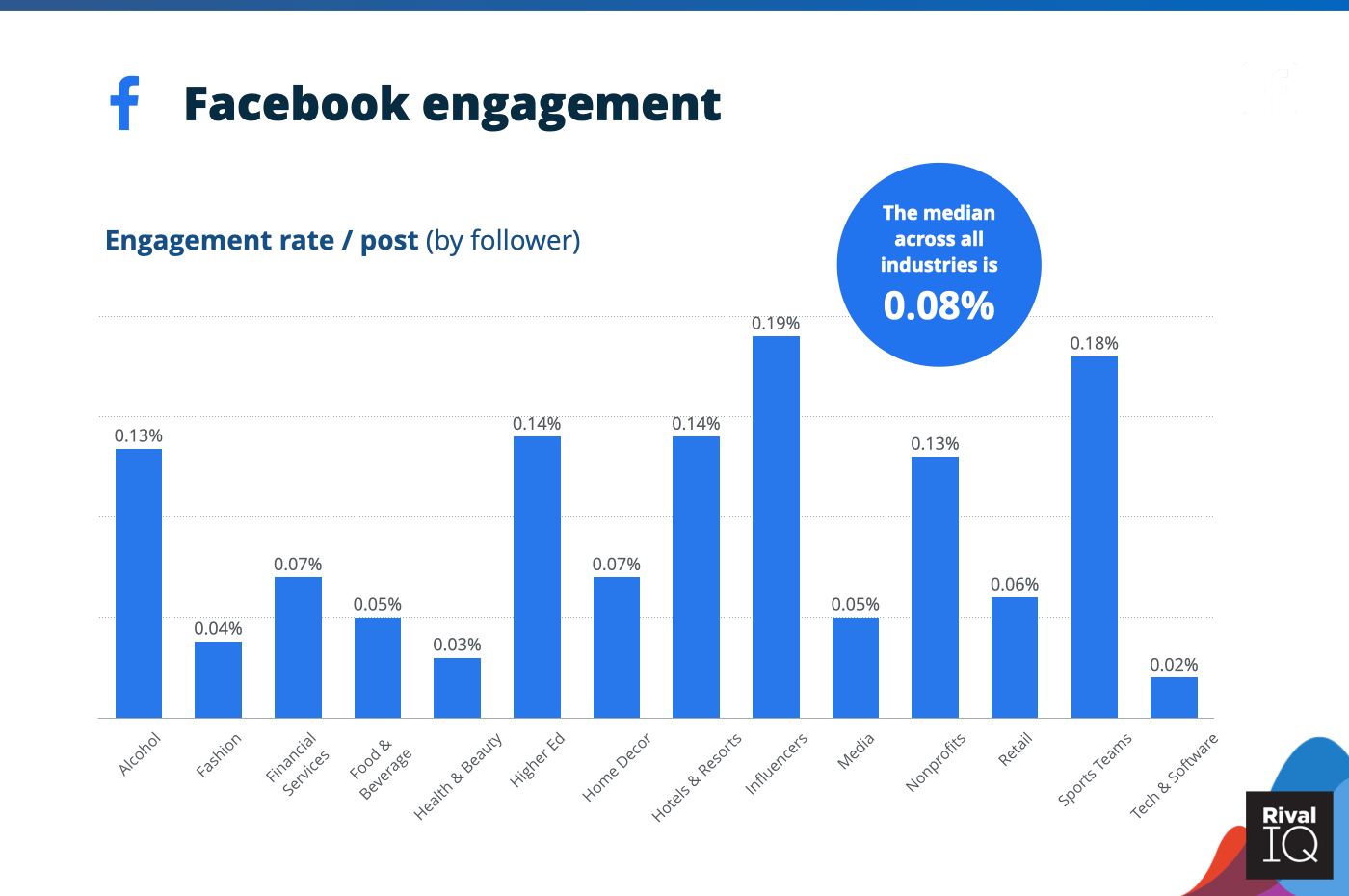 Chart of Average Facebook engagement rate per post, all industries