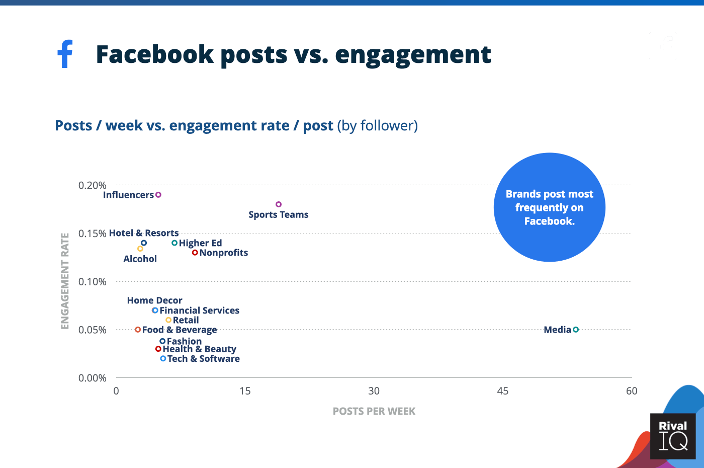 Chart of Facebook posts per week vs. engagement rate per posts, all industries