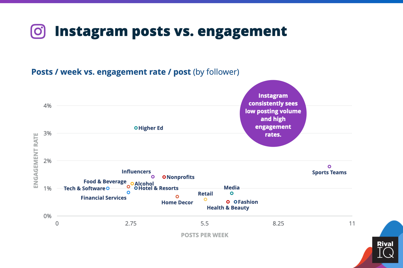 Chart of Instagram posts per week vs. engagement rate, all industries