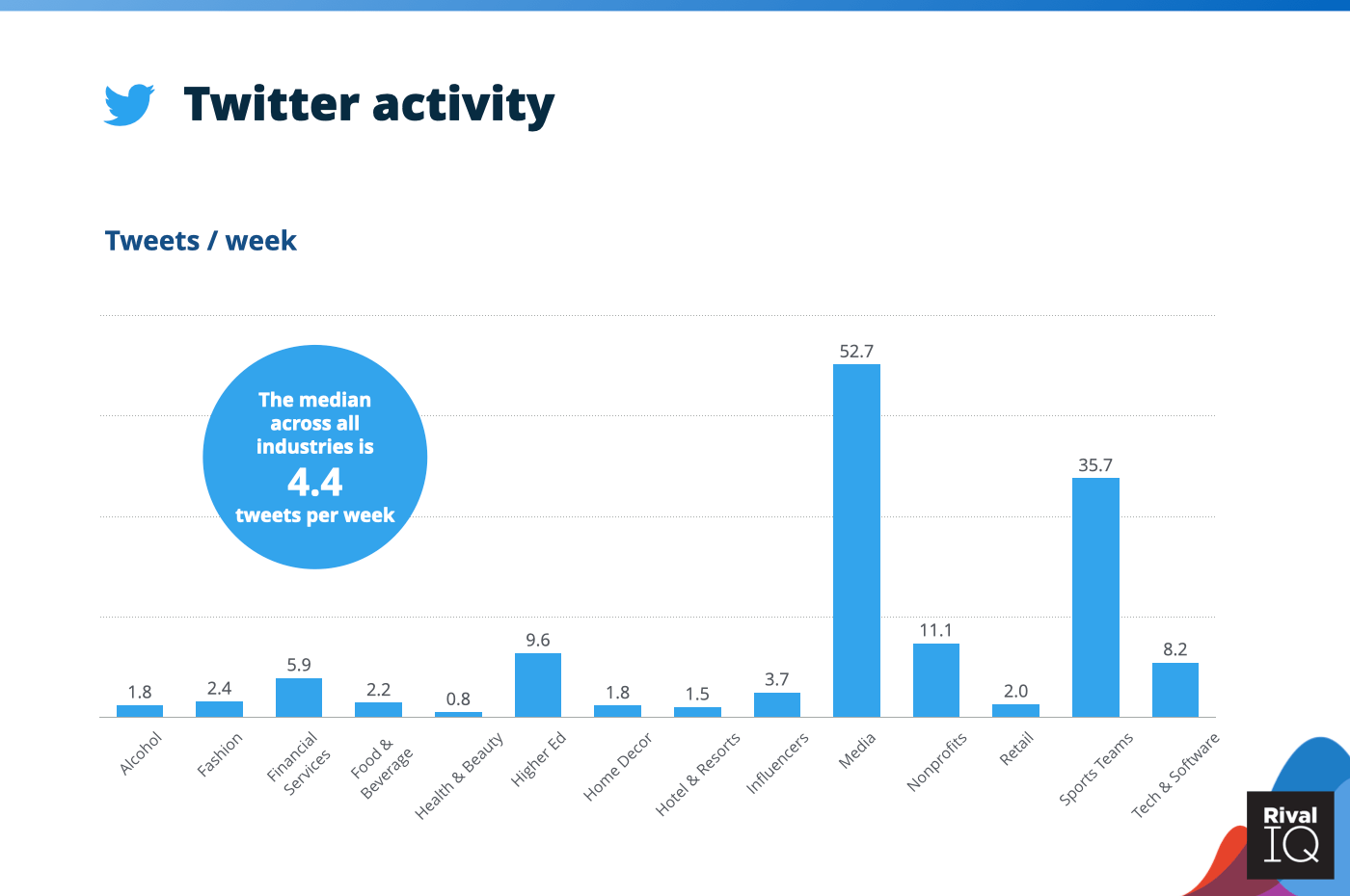 Chart of social media benchmarks for Twitter tweets per week, all industries