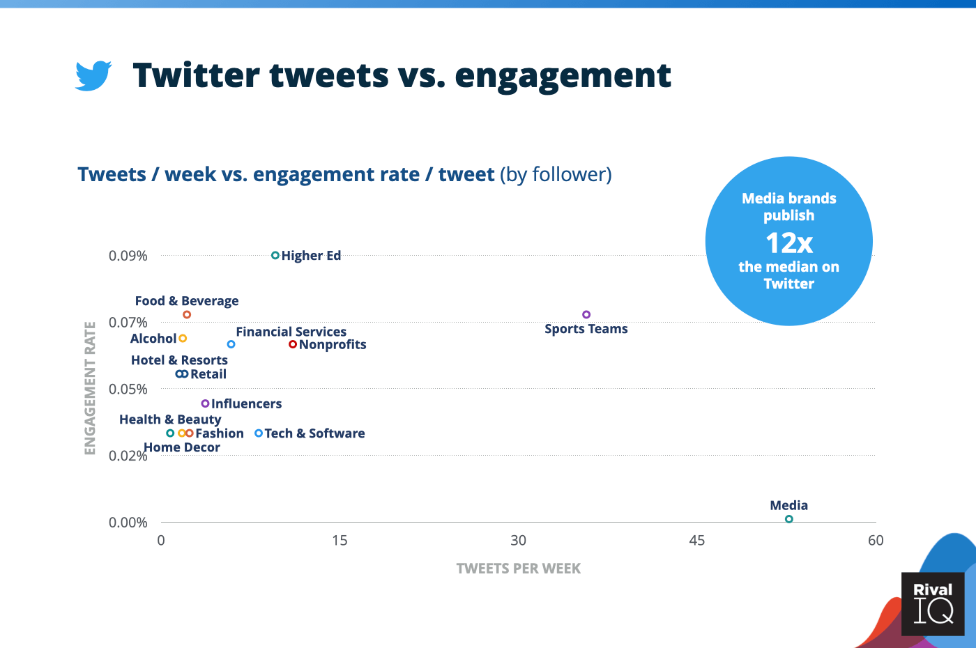 Chart of Twitter tweets per week vs. engagement rate, all industries