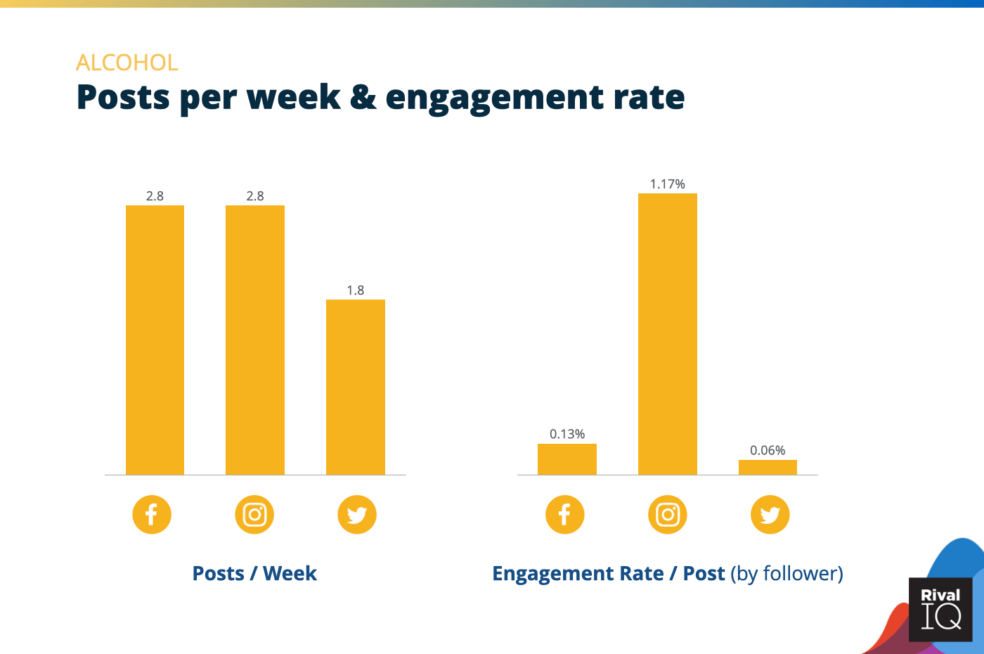 Chart of posts per week and engagement rate per post across all channels, Alcohol