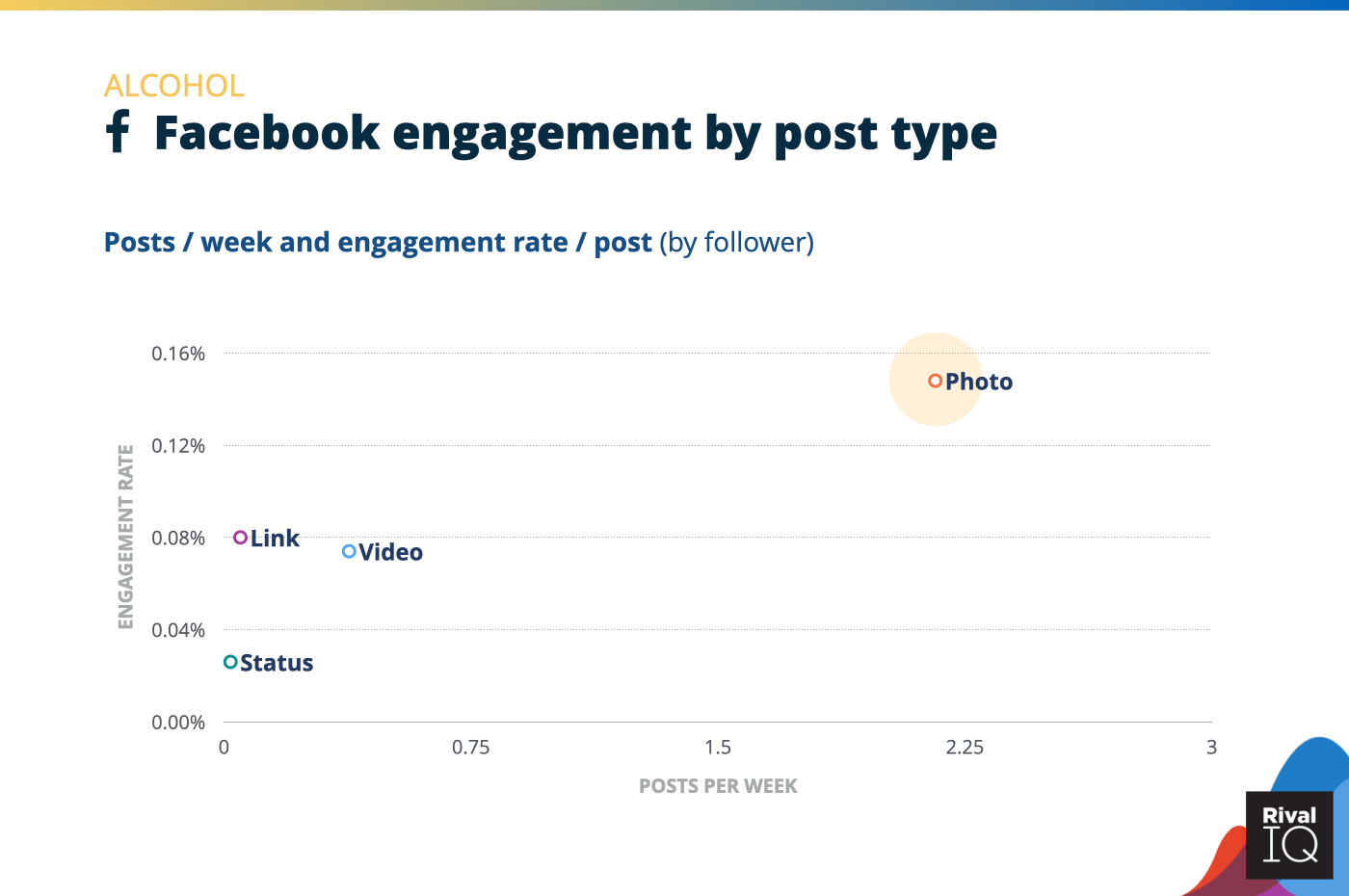 Chart of Facebook posts per week and engagement rate by post type, Alcohol