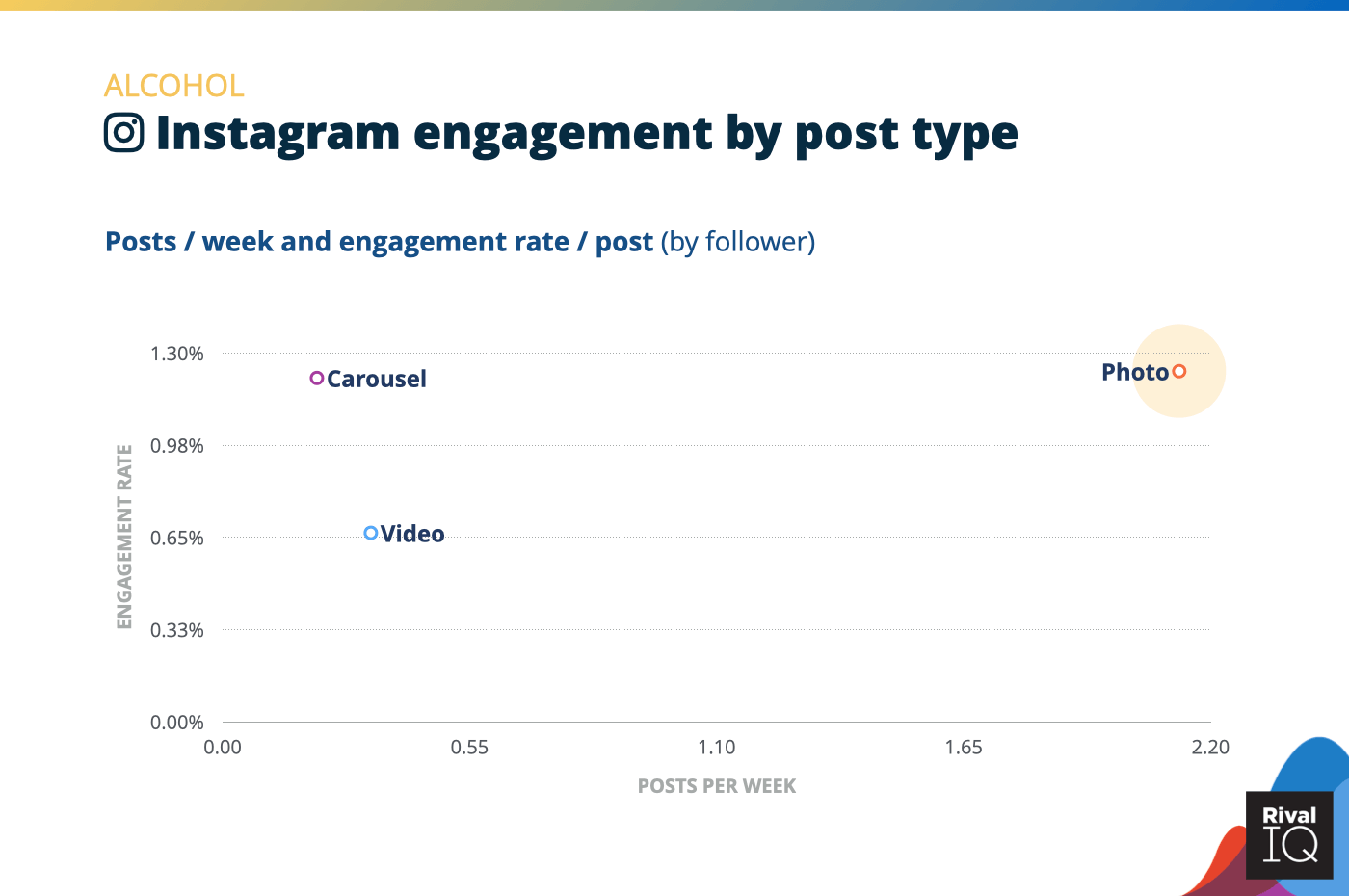 Chart of Instagram posts per week and engagement rate by post type, Alcohol