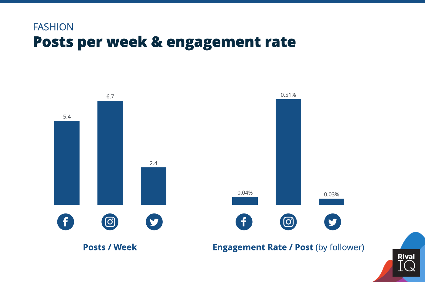 Chart of social media benchmarks for Posts per week and engagement rate per post across all channels, Fashion