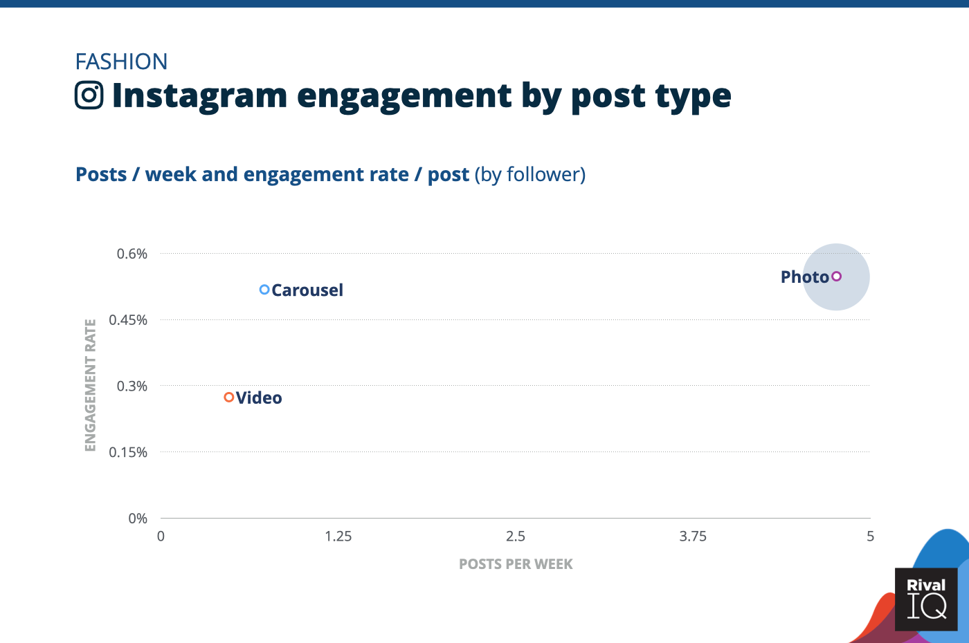 Chart of Instagram posts per week and engagement rate by post type, Fashion