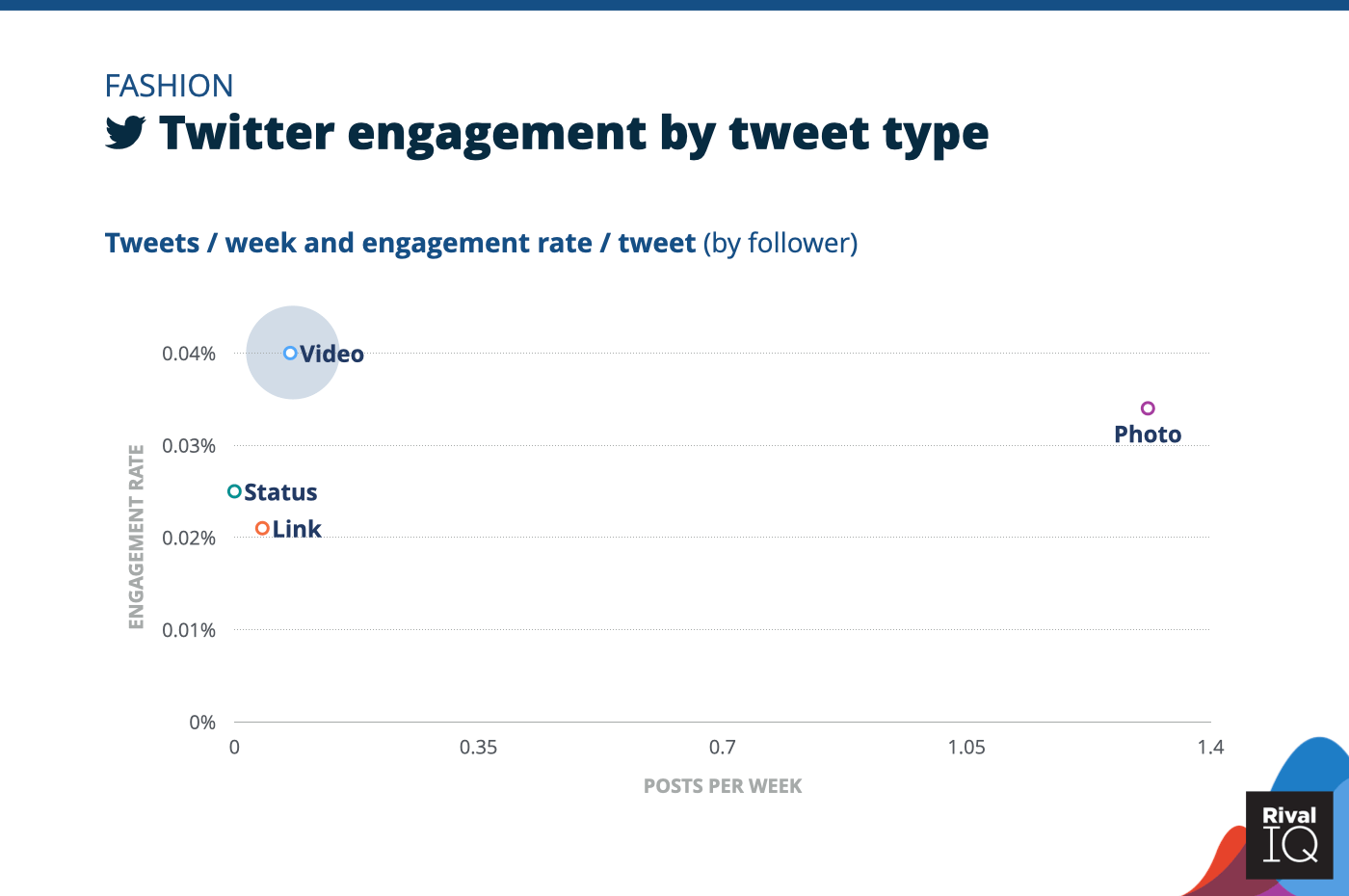 Chart of social media benchmarks for Twitter posts per week and engagement rate by tweet type, Fashion