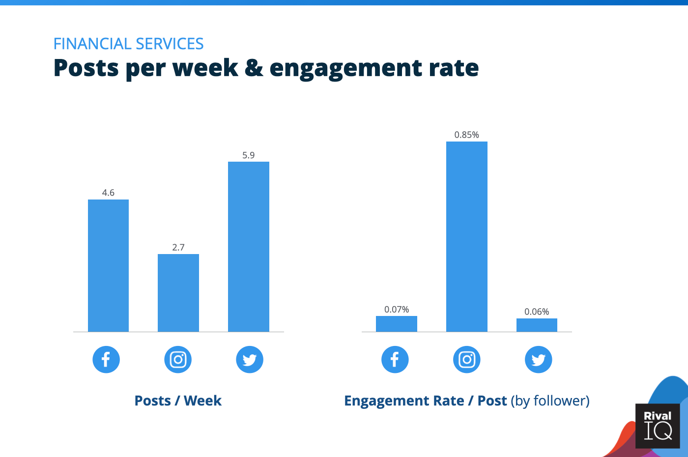 Chart of Posts per week and engagement rate per post across all channels, Financial Services