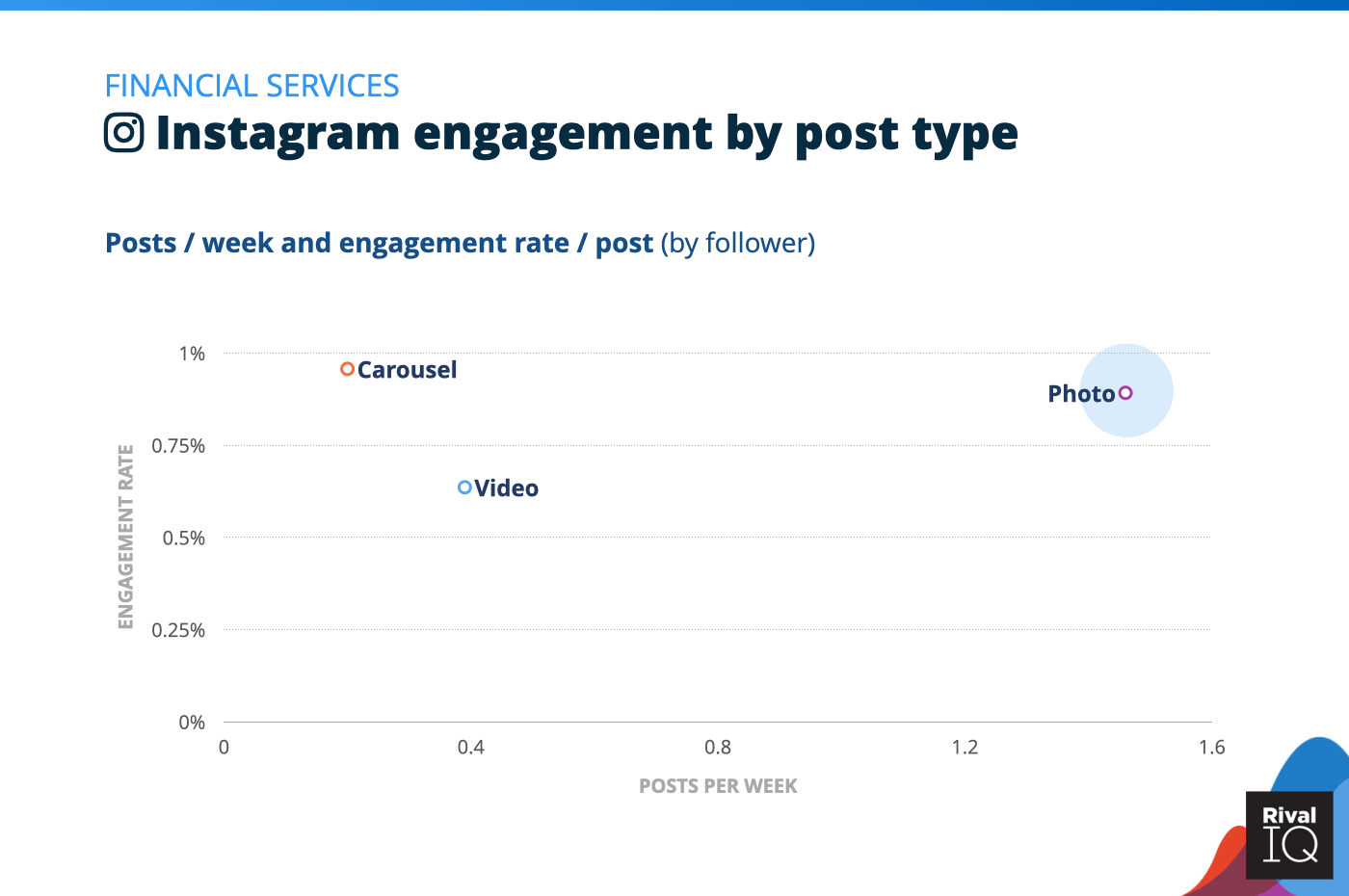 Chart of social media benchmarks for Instagram posts per week and engagement rate by post type, Financial Services