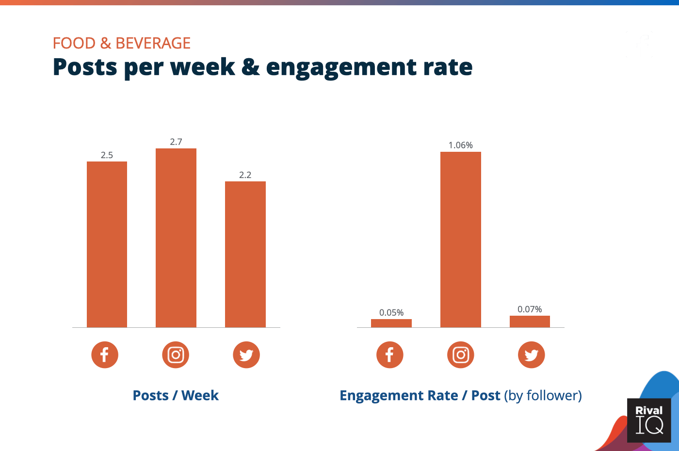 Chart of social media benchmarks for Posts per week and engagement rate per post across all channels, Food & Beverage