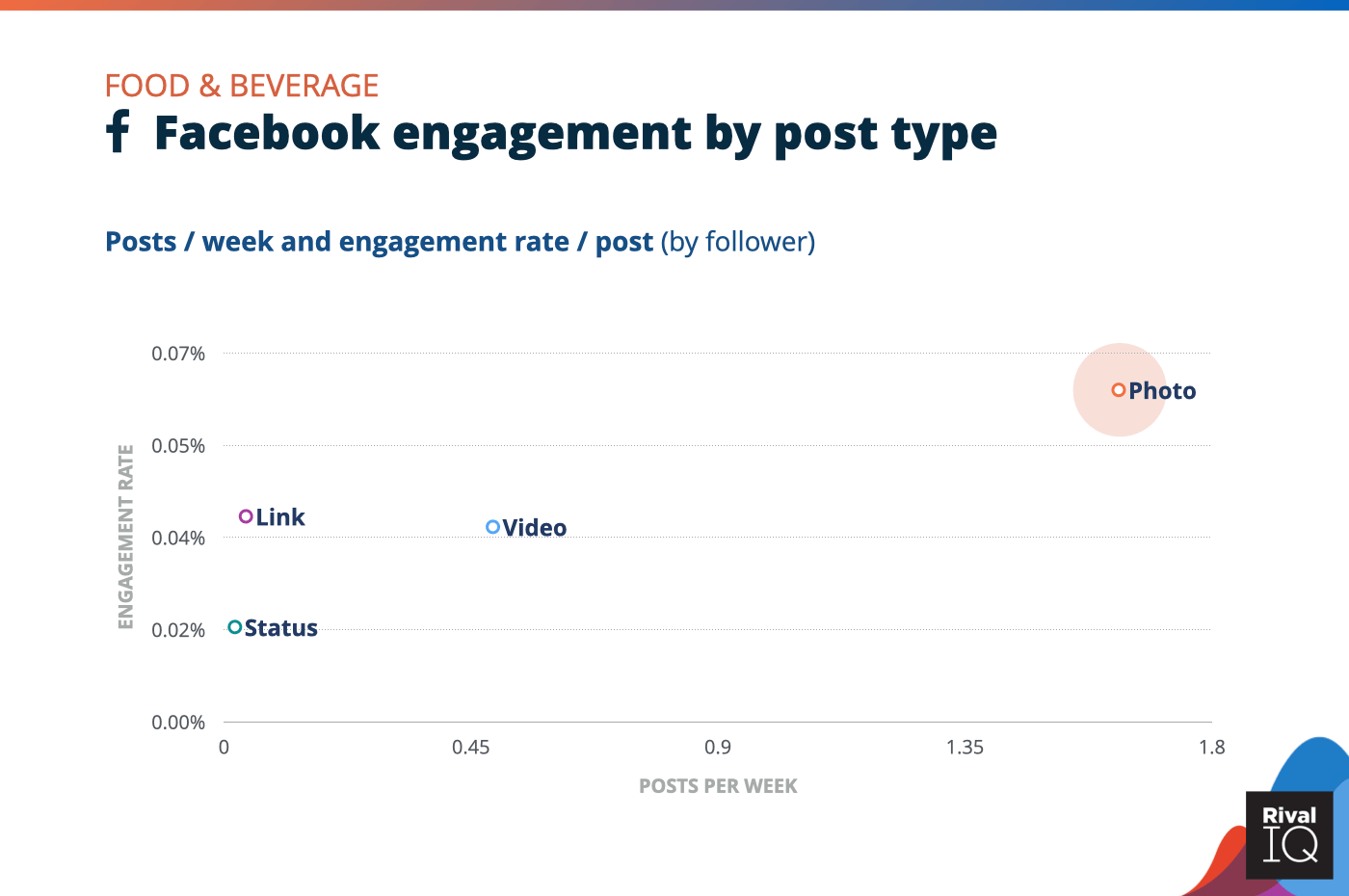 Chart of Facebook posts per week and engagement rate by post type, Food & Beverage